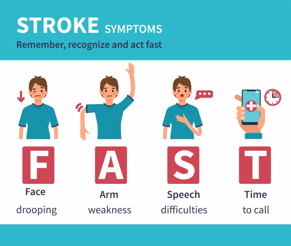 Infographic explaining F-A-S-T stroke signs